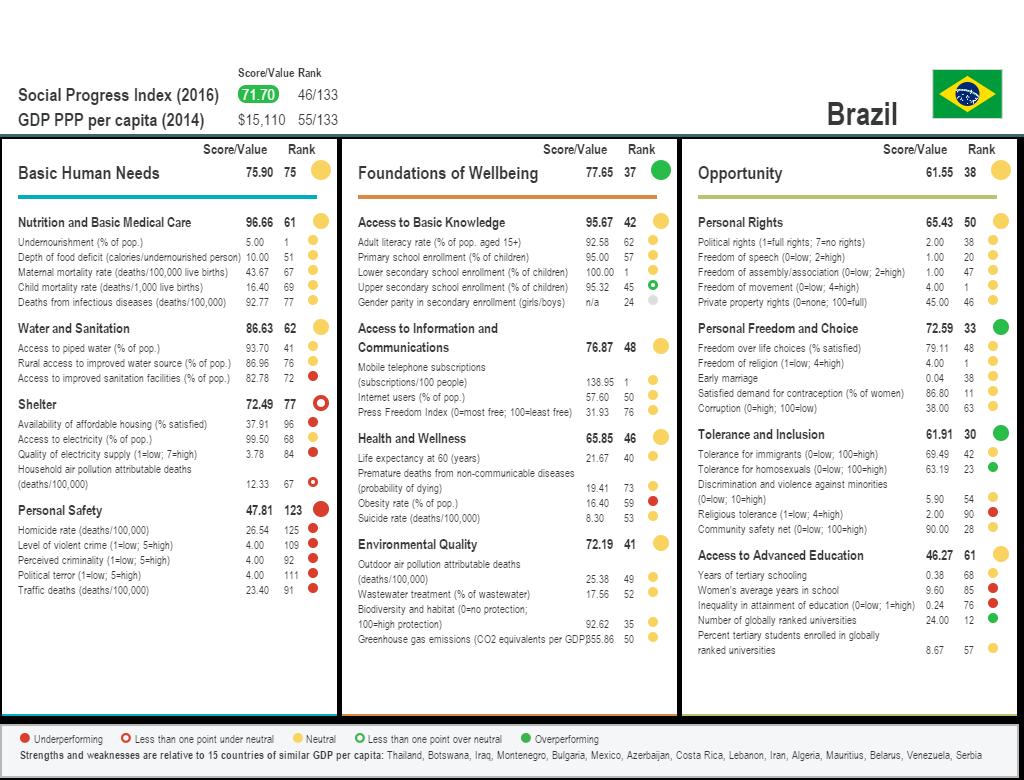 Brazil_SPI