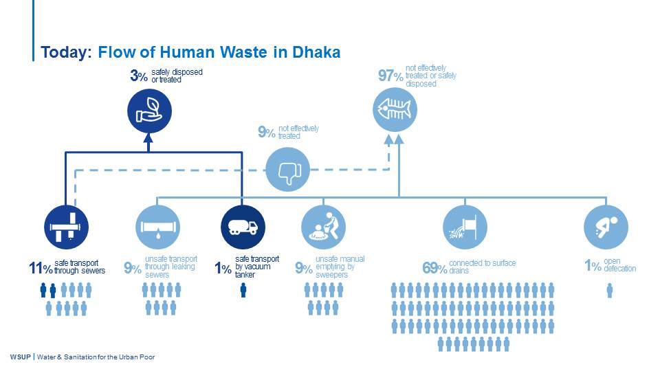 WSUP Presentation - Flow of human waste in Dhaka